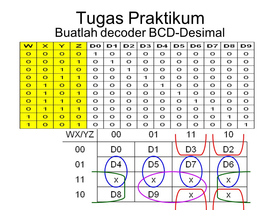Buatlah decoder BCD-Desimal