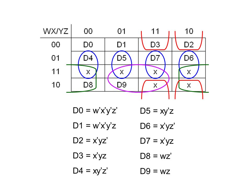 D0 = w'x'y'z' D1 = w'x'y'z. D2 = x'yz' D3 = x'yz. D4 = xy'z' D5 = xy'z. D6 = x'yz' D7 = x'yz.