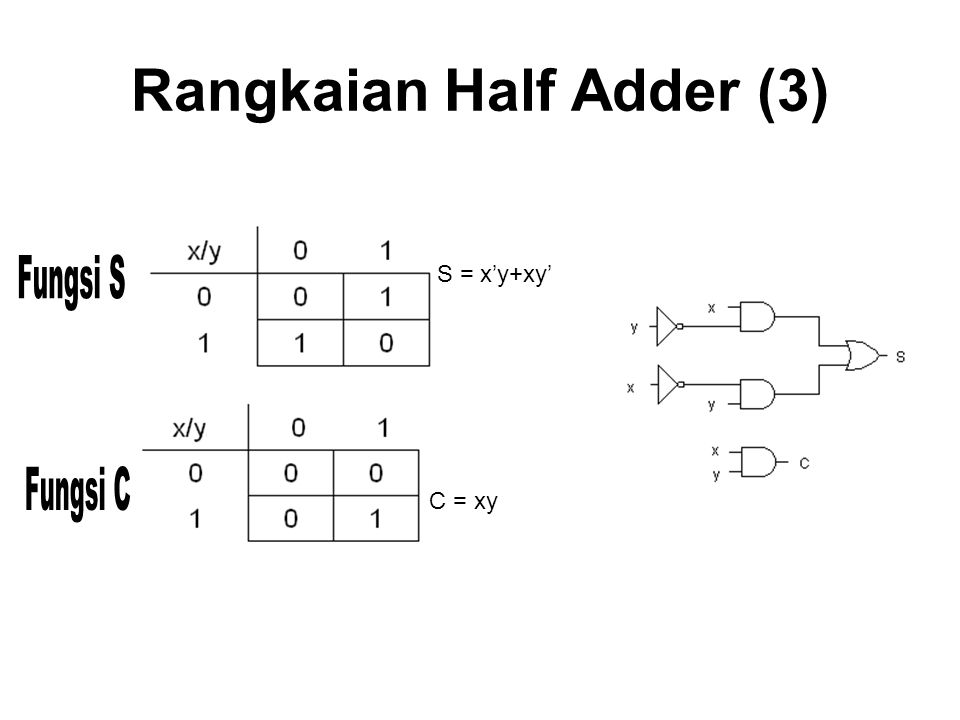 Rangkaian Half Adder (3)