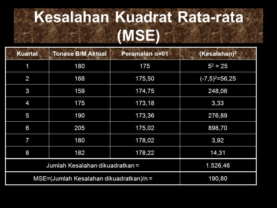 Kesalahan Kuadrat Rata-rata (MSE)