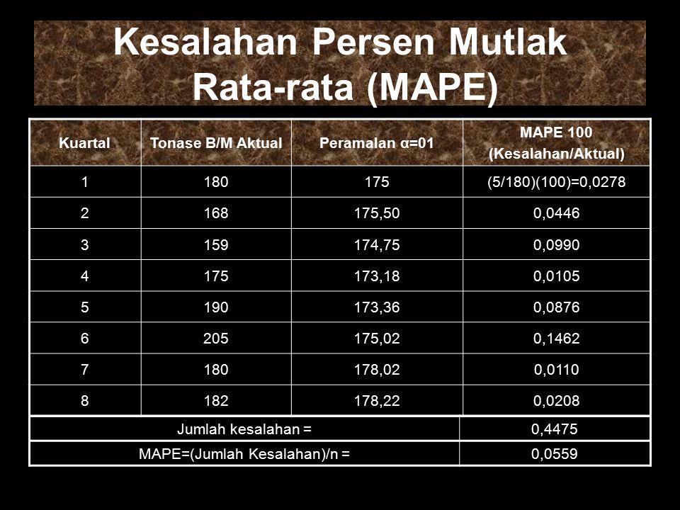 Kesalahan Persen Mutlak Rata-rata (MAPE)
