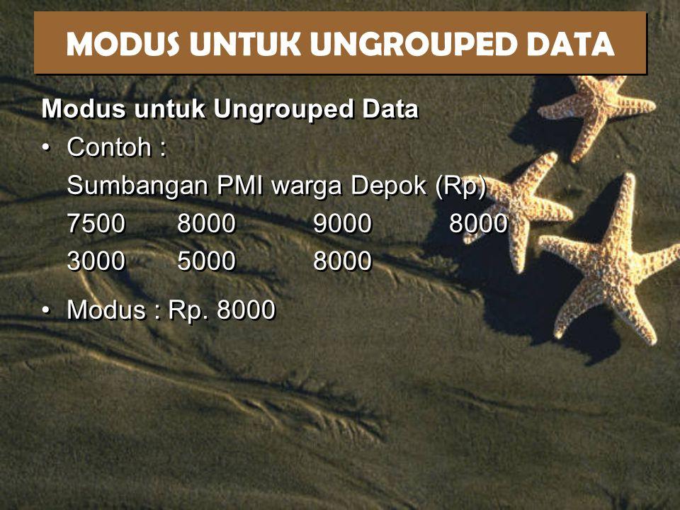 MODUS UNTUK UNGROUPED DATA