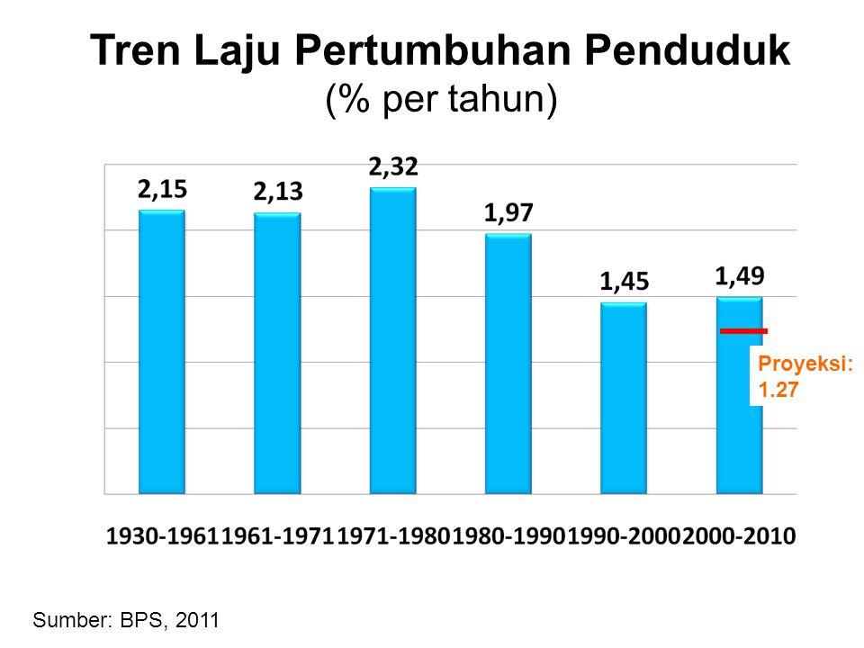 Tren Laju Pertumbuhan Penduduk