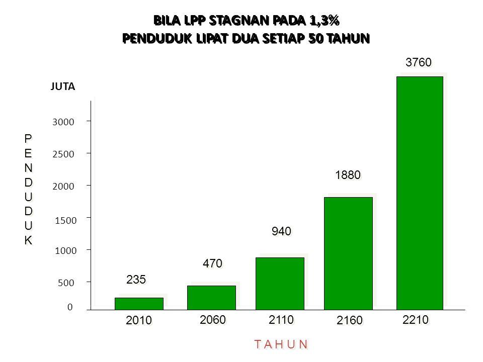 BILA LPP STAGNAN PADA 1,3% PENDUDUK LIPAT DUA SETIAP 50 TAHUN