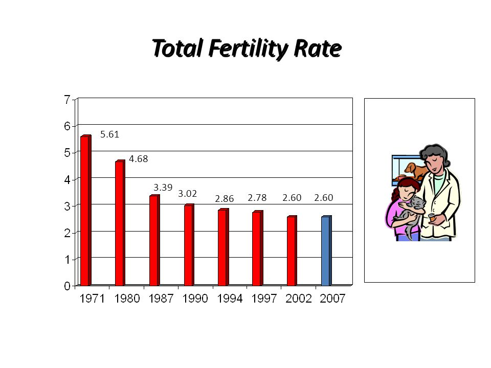 Total Fertility Rate 5.61 4.68 3.39 3.02 2.86 2.78 2.60 2.60