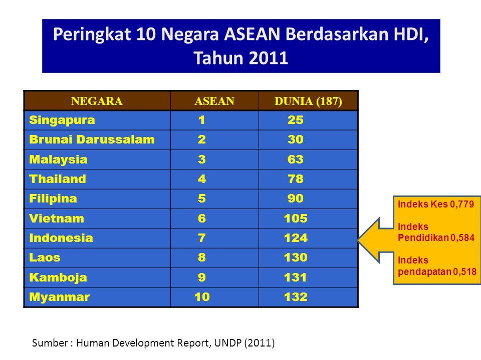 Peringkat 10 Negara ASEAN Berdasarkan HDI, Tahun 2011