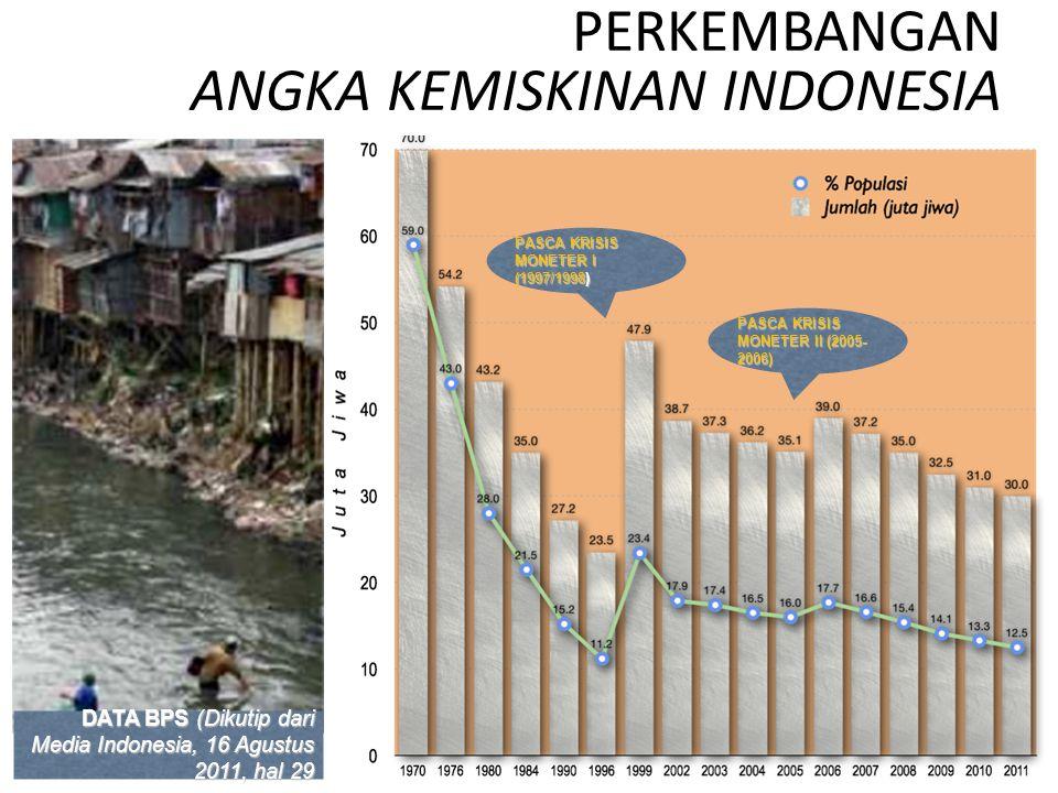 PERKEMBANGAN ANGKA KEMISKINAN INDONESIA