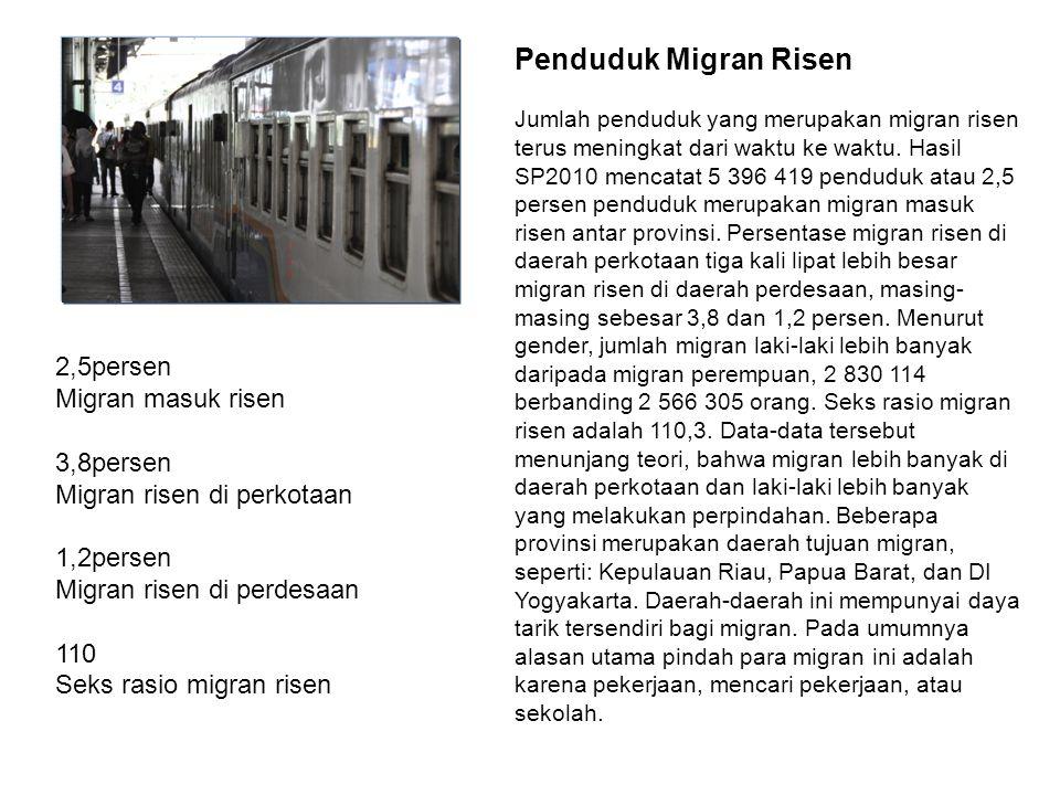 Penduduk Migran Risen 2,5persen Migran masuk risen 3,8persen