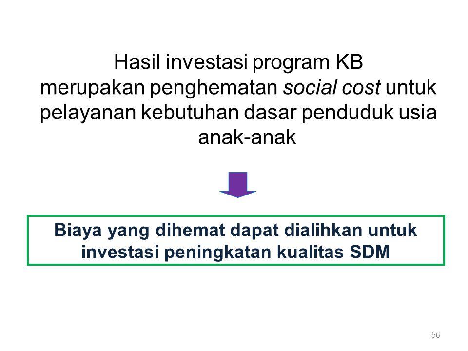 Hasil investasi program KB merupakan penghematan social cost untuk