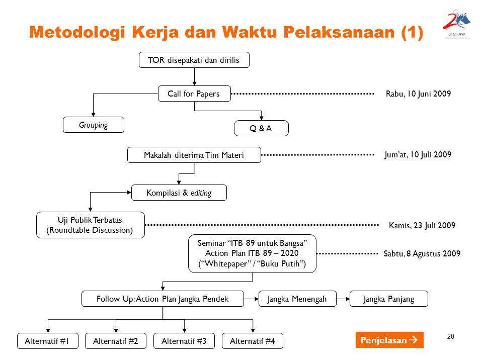 Metodologi Kerja dan Waktu Pelaksanaan (1)
