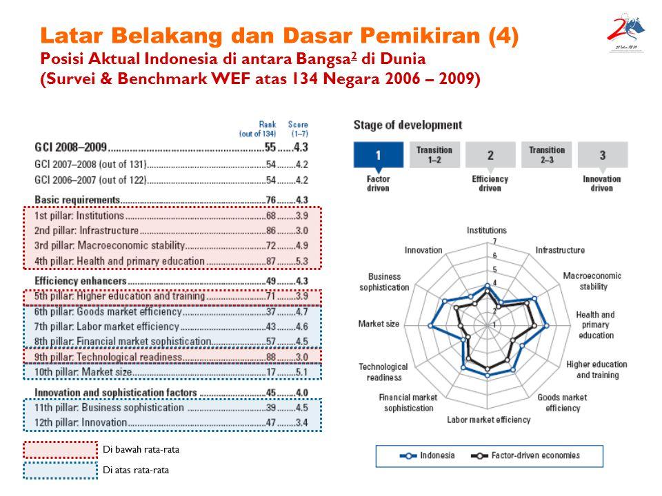 Latar Belakang dan Dasar Pemikiran (4) Posisi Aktual Indonesia di antara Bangsa2 di Dunia (Survei & Benchmark WEF atas 134 Negara 2006 – 2009)