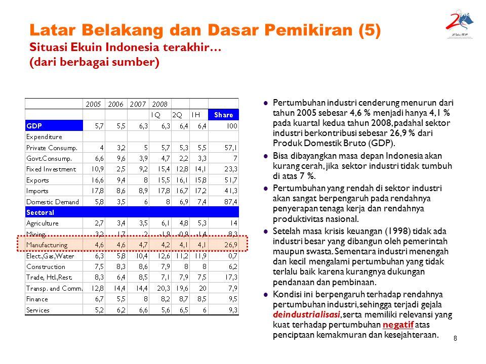 Latar Belakang dan Dasar Pemikiran (5) Situasi Ekuin Indonesia terakhir… (dari berbagai sumber)