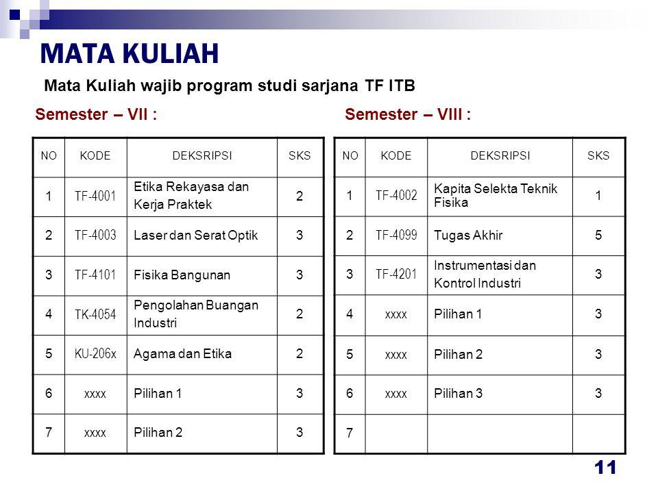 MATA KULIAH Mata Kuliah pilihan program studi sarjana TF ITB