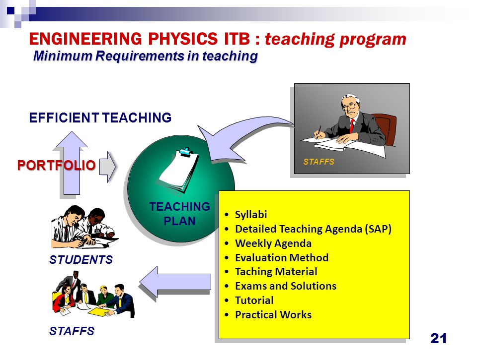 ENGINEERING PHYSICS ITB : teaching program