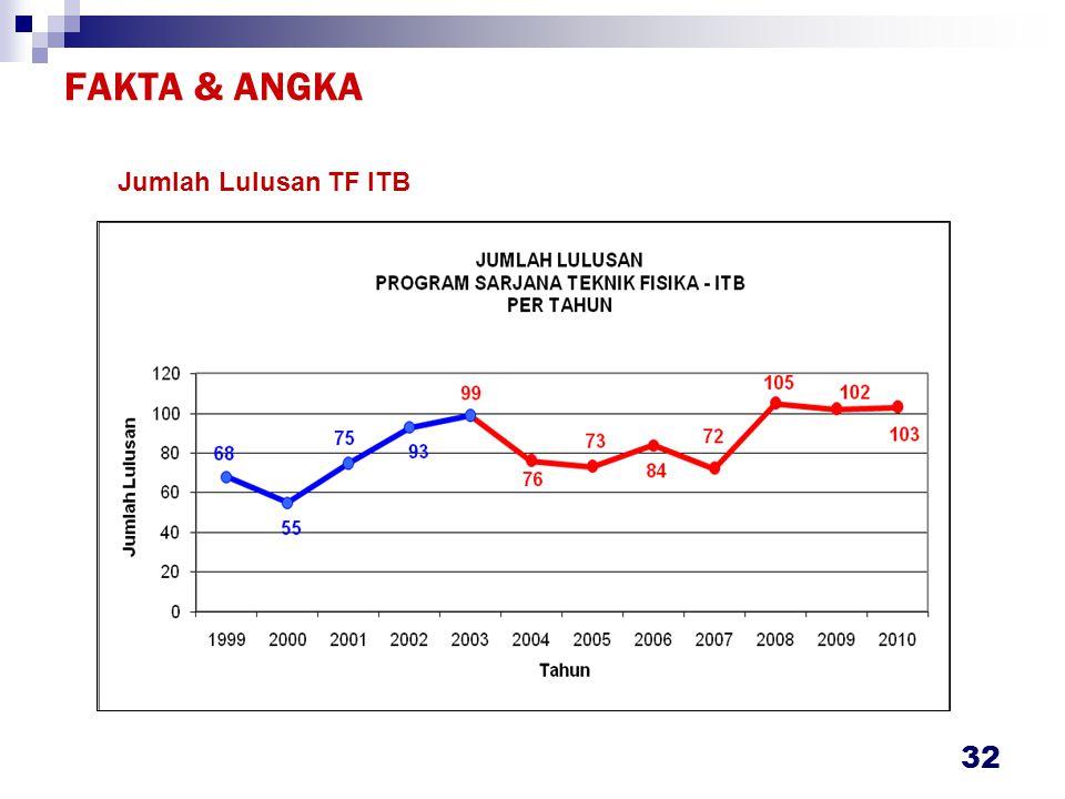 FAKTA & ANGKA IP Lulusan TF ITB