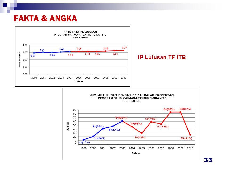FAKTA & ANGKA Lama Studi