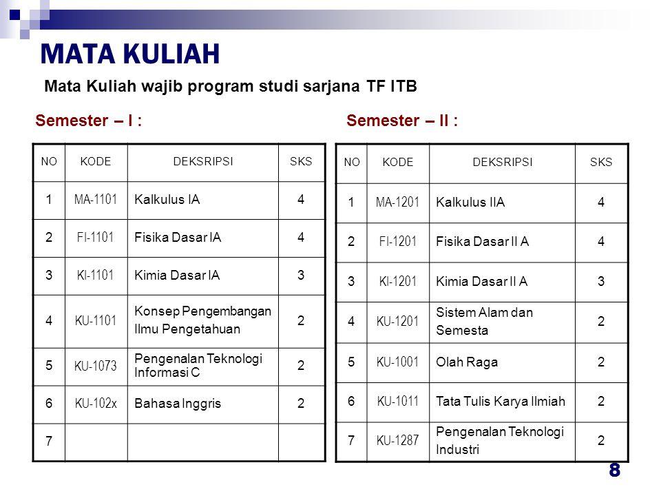 MATA KULIAH Mata Kuliah wajib program studi sarjana TF ITB