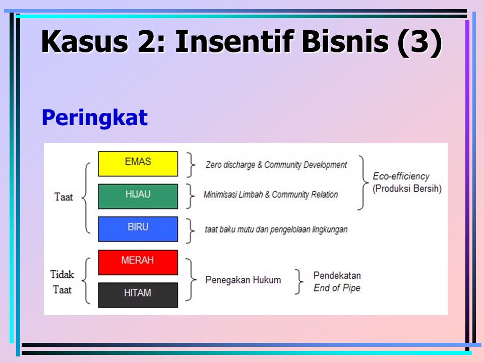 Kasus 2: Insentif Bisnis (3)