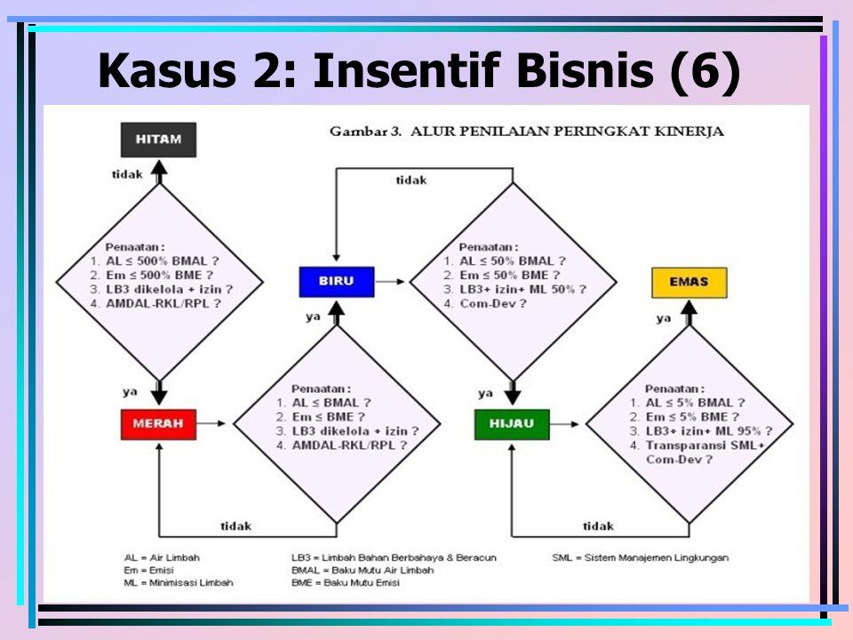 Kasus 2: Insentif Bisnis (6)