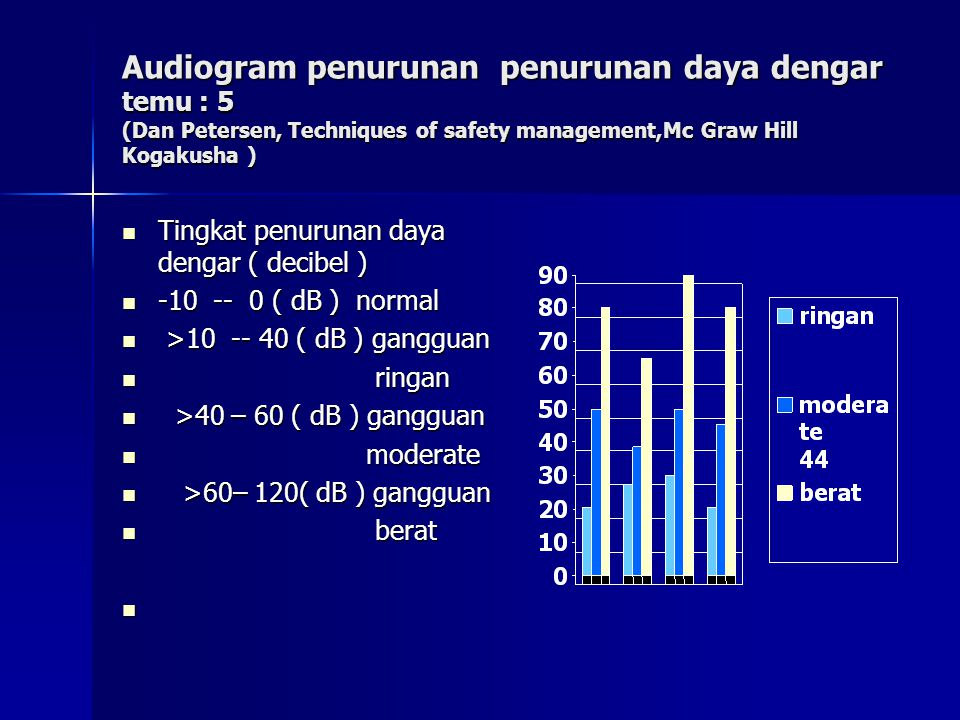 Audiogram penurunan penurunan daya dengar temu : 5 (Dan Petersen, Techniques of safety management,Mc Graw Hill Kogakusha )