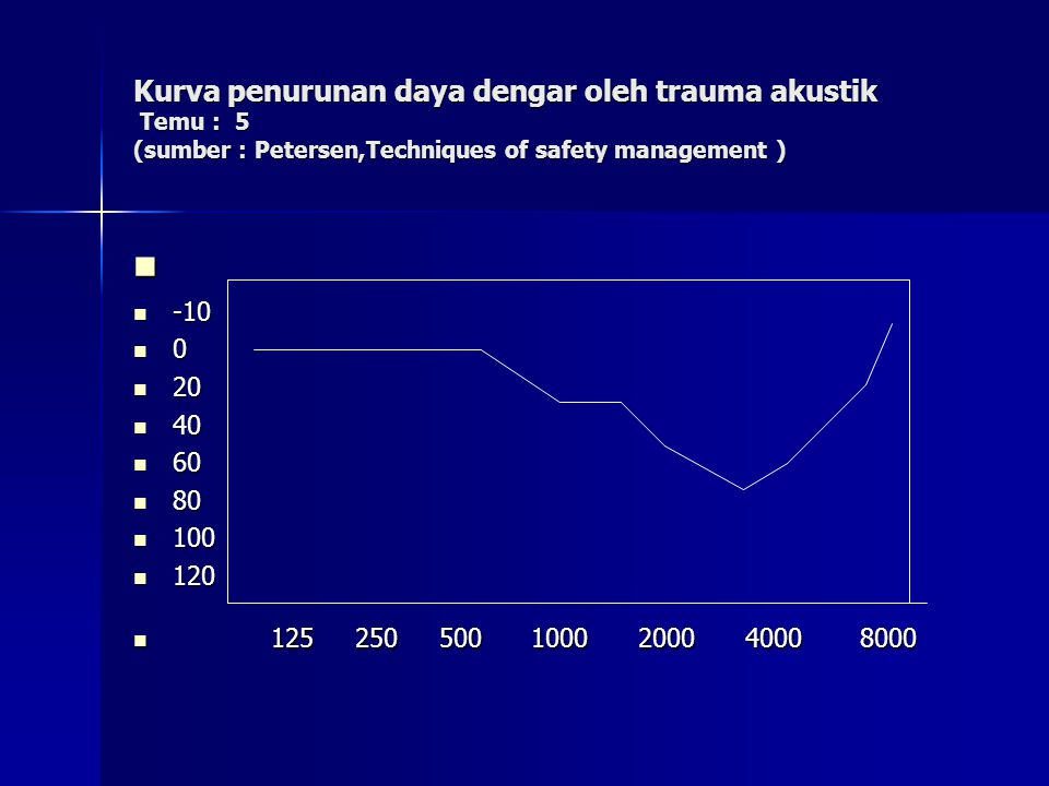 Kurva penurunan daya dengar oleh trauma akustik Temu : 5 (sumber : Petersen,Techniques of safety management )