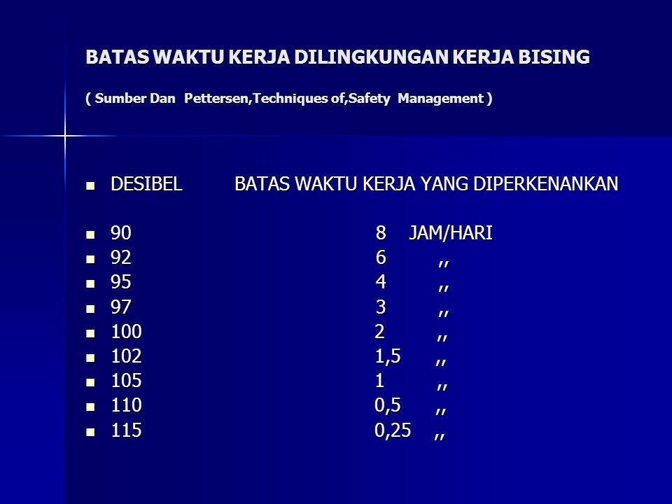 BATAS WAKTU KERJA DILINGKUNGAN KERJA BISING ( Sumber Dan Pettersen,Techniques of,Safety Management )