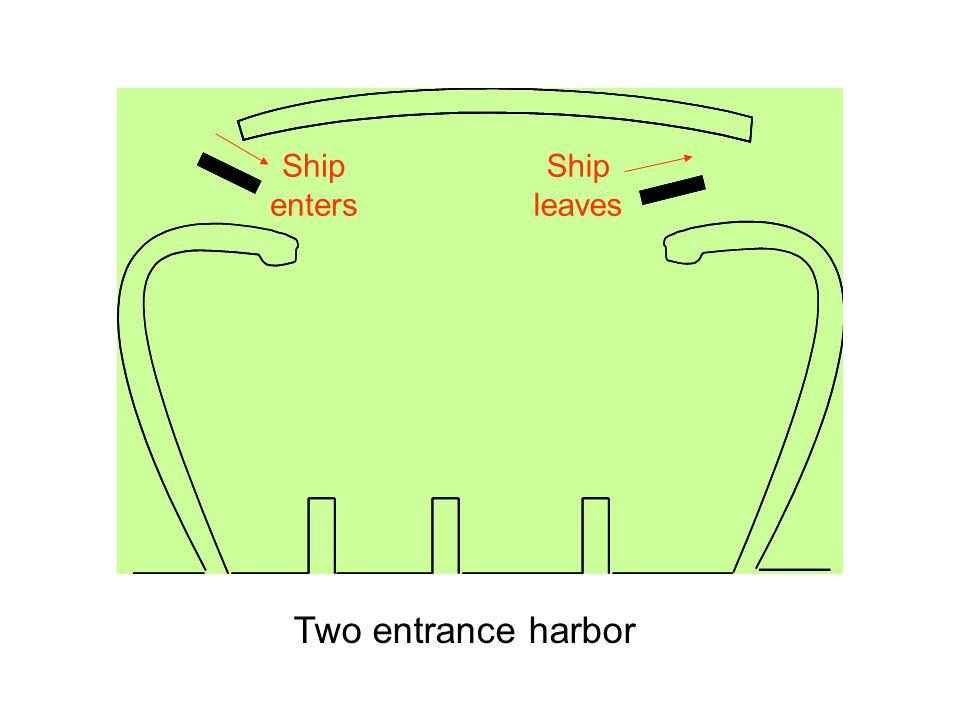 Ship enters Ship leaves Two entrance harbor