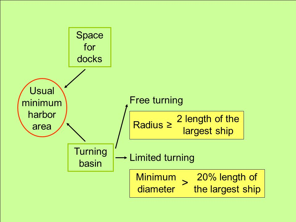 > Space for docks Usual minimum harbor area Free turning