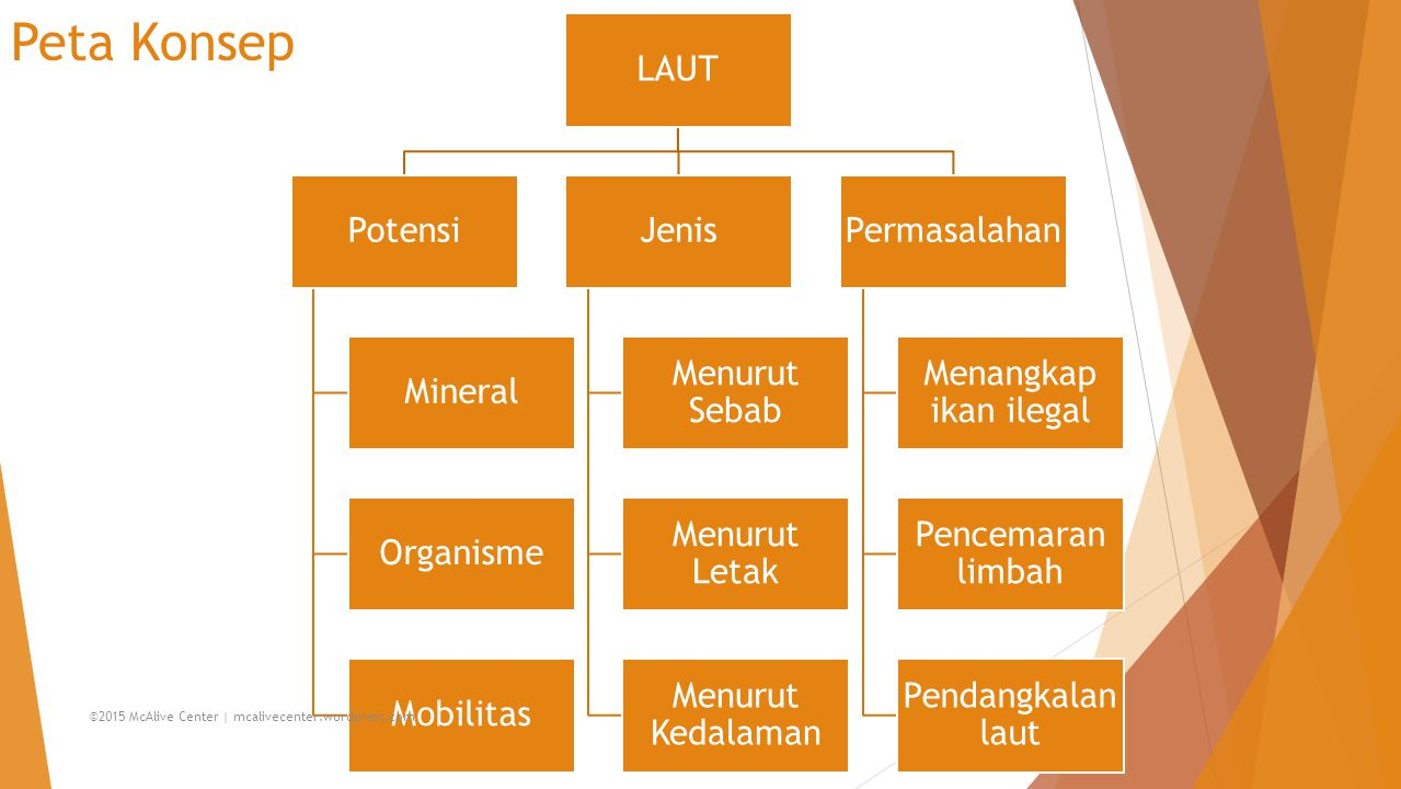 Peta Konsep LAUT Potensi Mineral Organisme Mobilitas Jenis