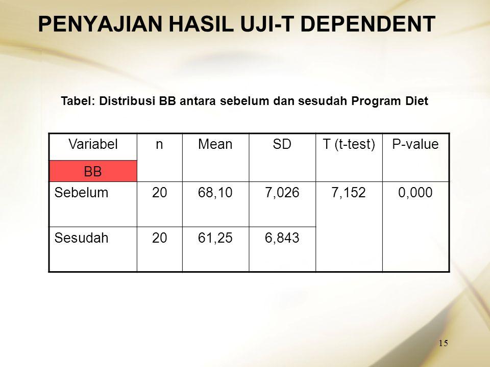PENYAJIAN HASIL UJI-T DEPENDENT