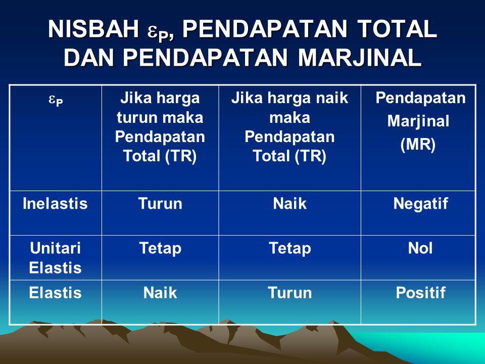 NISBAH P, PENDAPATAN TOTAL DAN PENDAPATAN MARJINAL