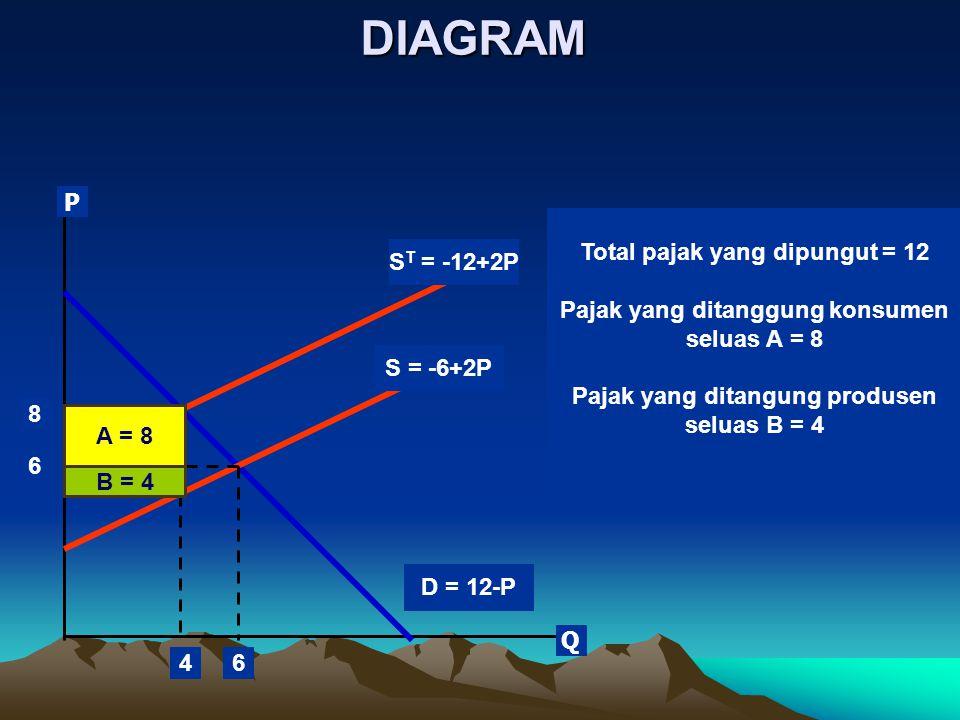 DIAGRAM P Total pajak yang dipungut = 12