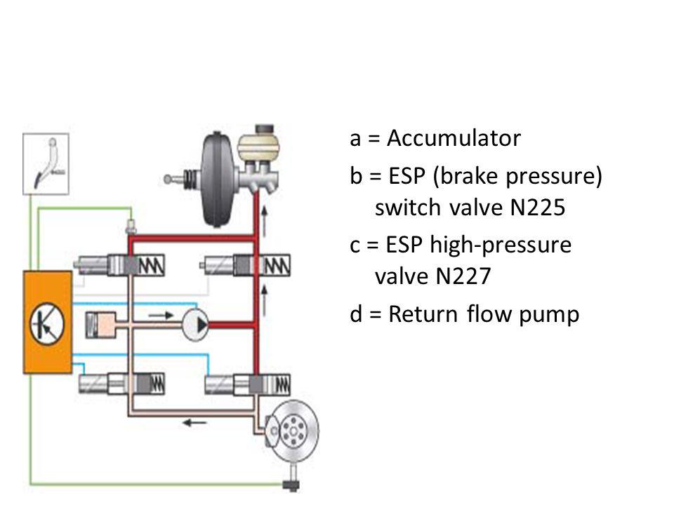 a = Accumulator b = ESP (brake pressure) switch valve N225 c = ESP high-pressure valve N227 d = Return flow pump