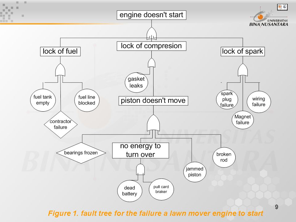 Figure 1. fault tree for the failure a lawn mover engine to start