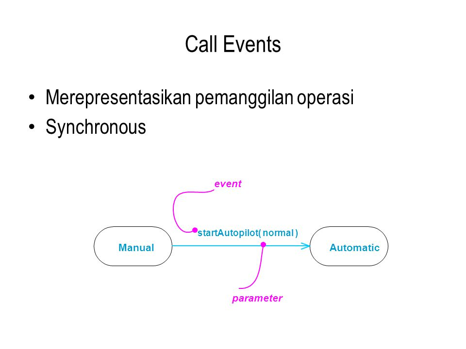 Call Events Merepresentasikan pemanggilan operasi Synchronous event