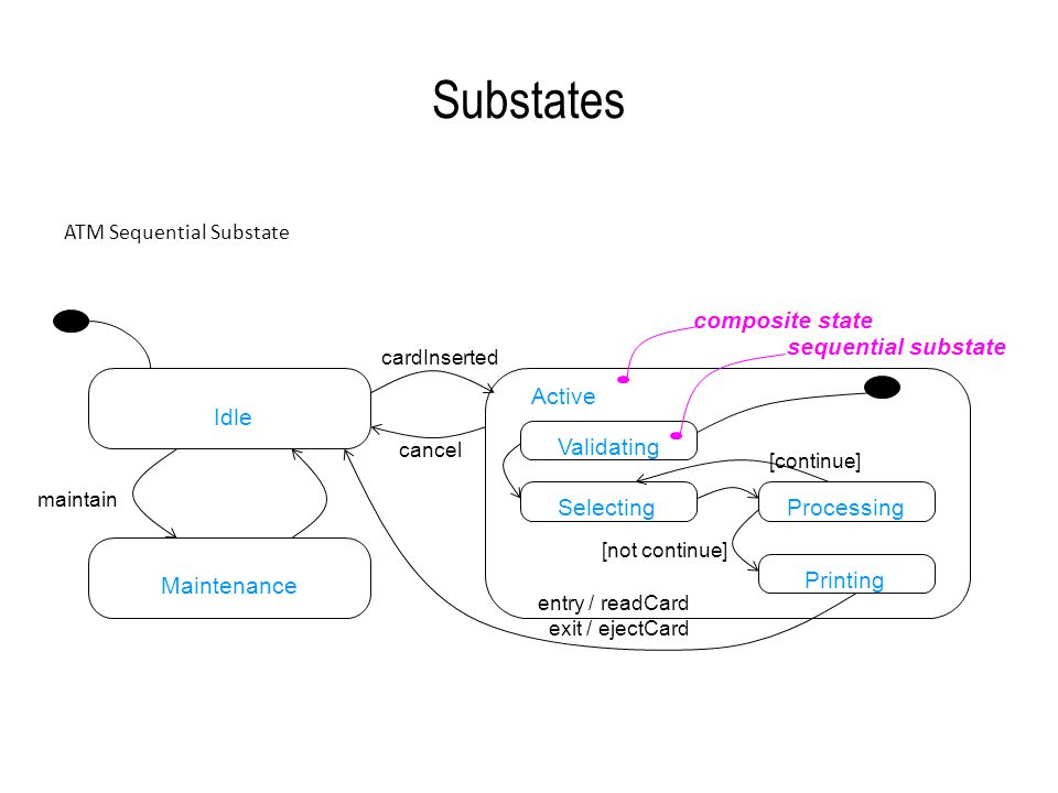 Substates Idle Maintenance Active Validating Selecting Processing