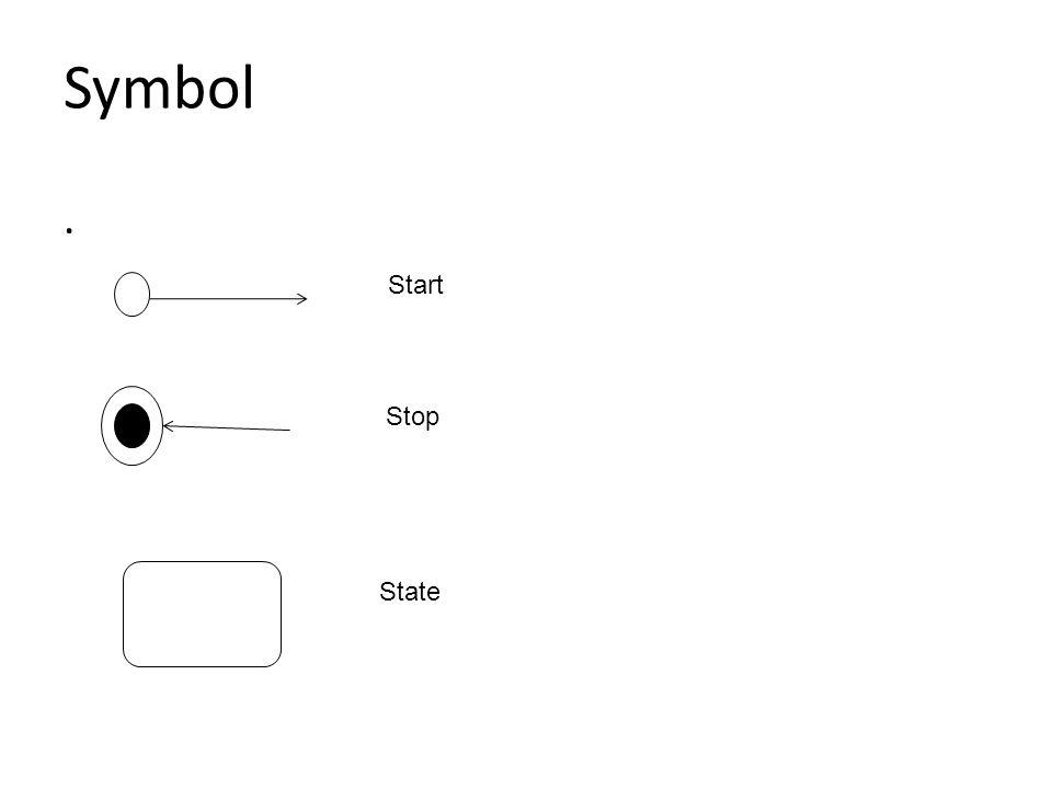 Symbol . Start Stop State