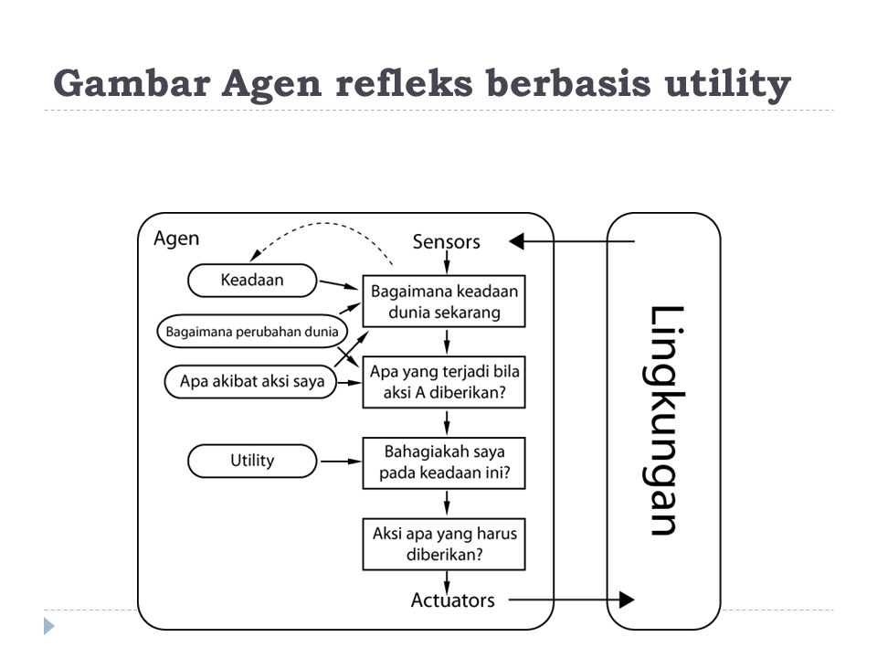 Gambar Agen refleks berbasis utility