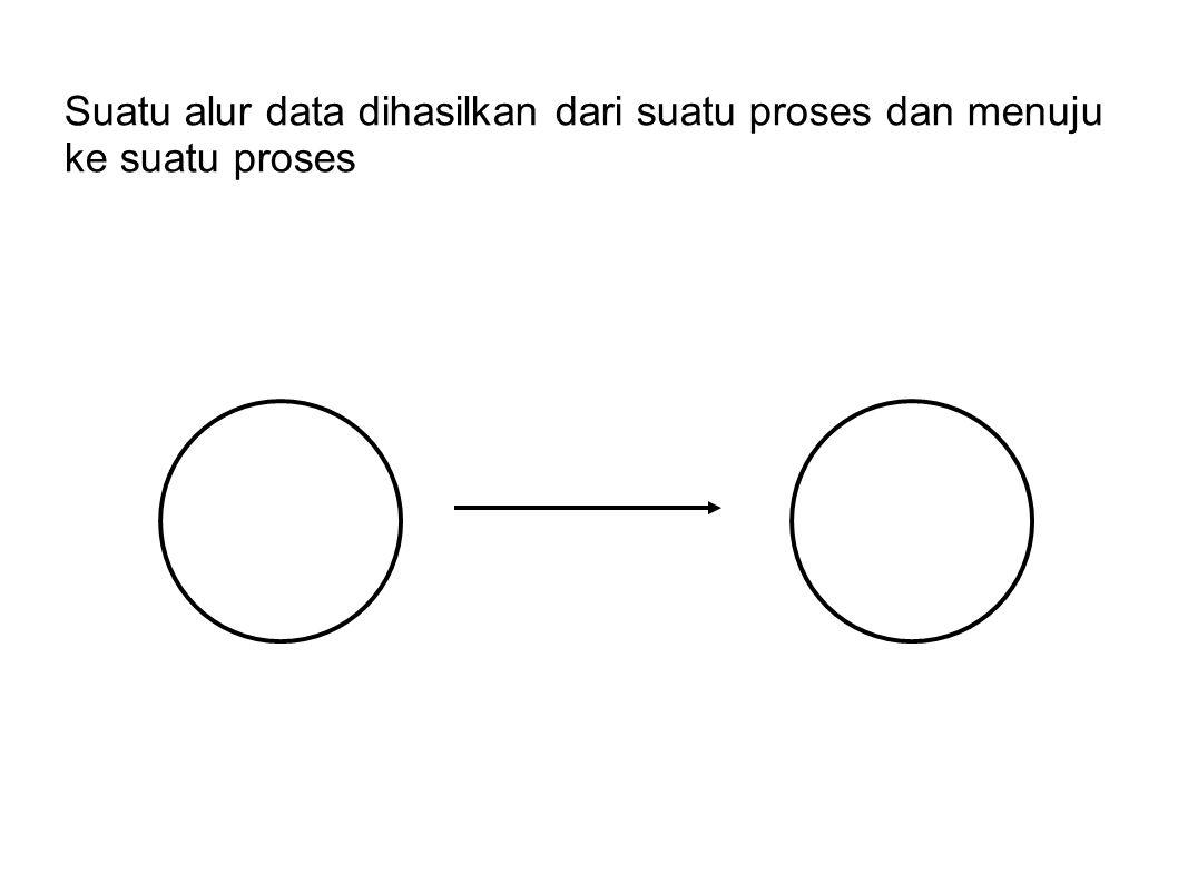 Suatu alur data dihasilkan dari suatu proses dan menuju ke suatu proses