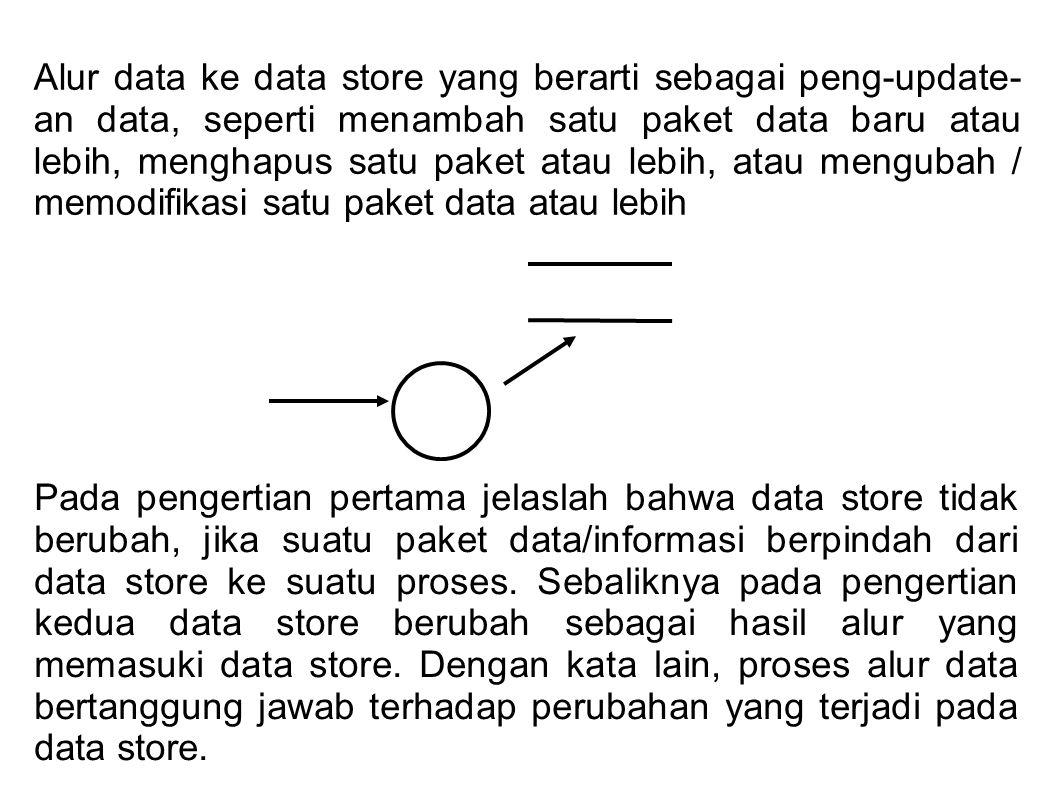 Alur data ke data store yang berarti sebagai peng-update-an data, seperti menambah satu paket data baru atau lebih, menghapus satu paket atau lebih, atau mengubah / memodifikasi satu paket data atau lebih