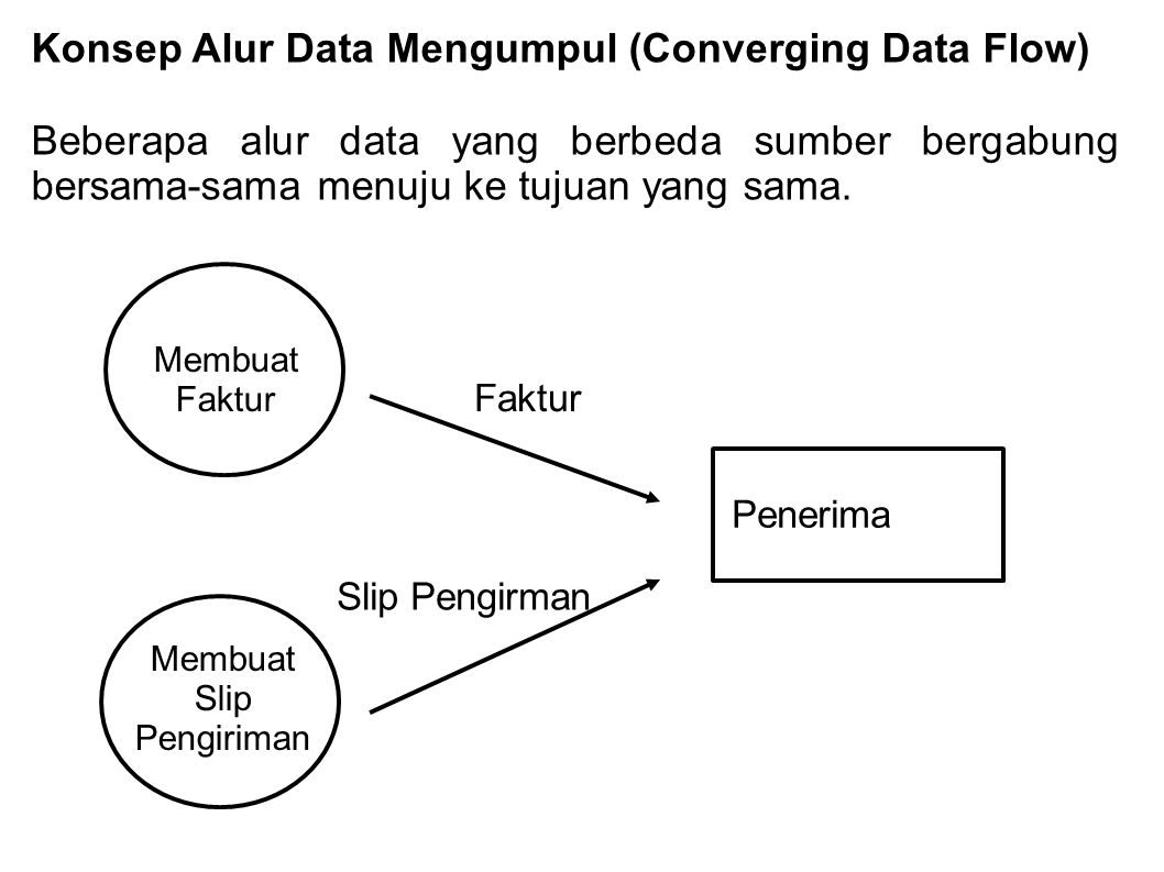 Konsep Alur Data Mengumpul (Converging Data Flow)