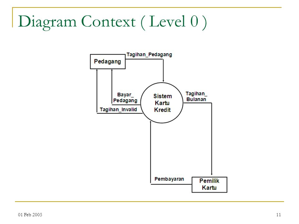 Diagram Context ( Level 0 )