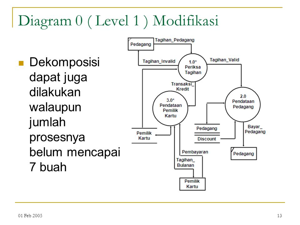 Diagram 0 ( Level 1 ) Modifikasi
