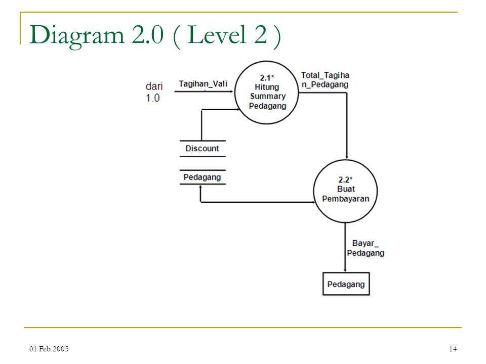 Diagram 2.0 ( Level 2 ) 01 Feb 2005
