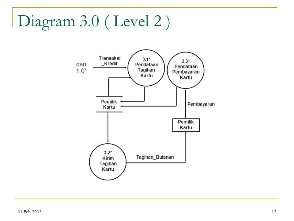 Diagram 3.0 ( Level 2 ) 01 Feb 2005