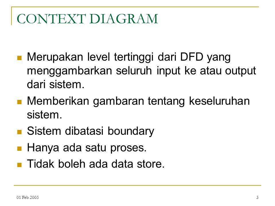 CONTEXT DIAGRAM Merupakan level tertinggi dari DFD yang menggambarkan seluruh input ke atau output dari sistem.