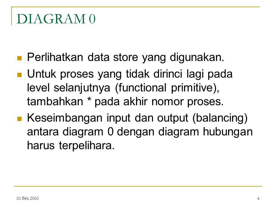DIAGRAM 0 Perlihatkan data store yang digunakan.