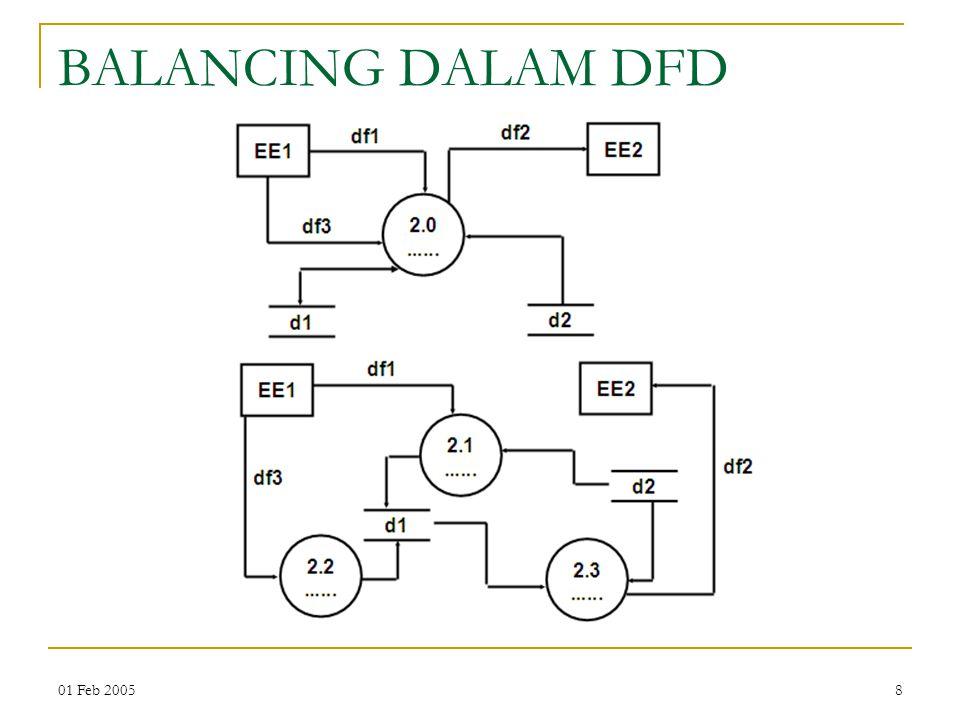 BALANCING DALAM DFD 01 Feb 2005