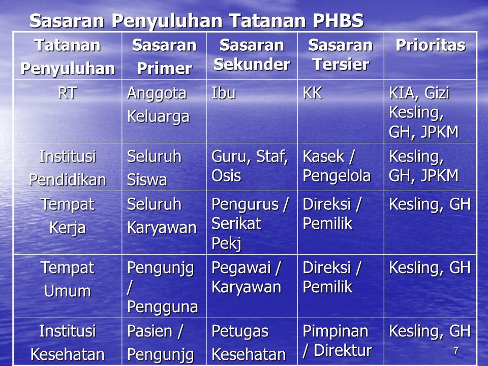 Sasaran Penyuluhan Tatanan PHBS