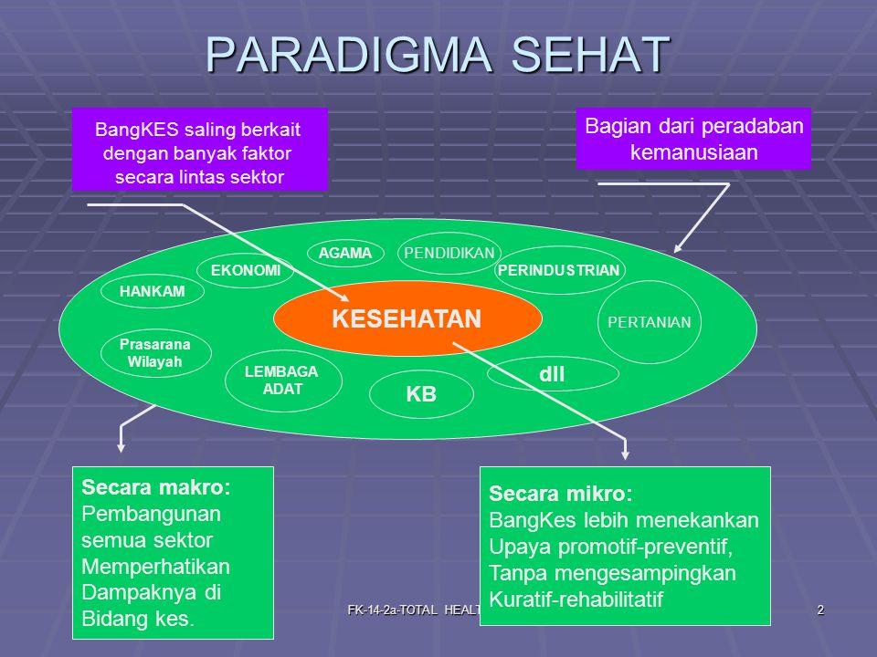 PARADIGMA SEHAT KESEHATAN Bagian dari peradaban kemanusiaan dll KB